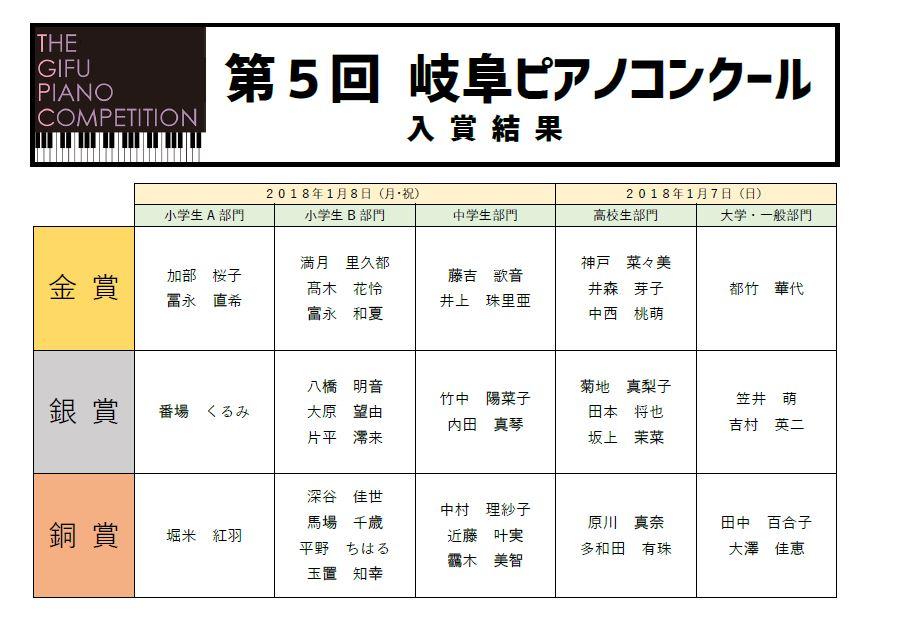 岐阜ピアノコンクール結果2018